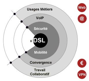 Les Solutions Haut-Débit, ADSL, VoIP, Wifi, VPN