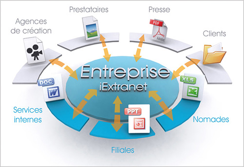 iExtranet : Solution de Partage d'informations collaborative